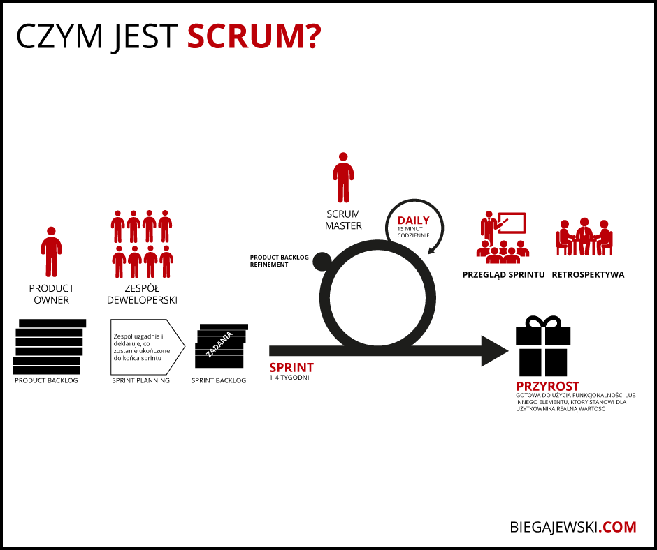 co to jest scrum infografika
