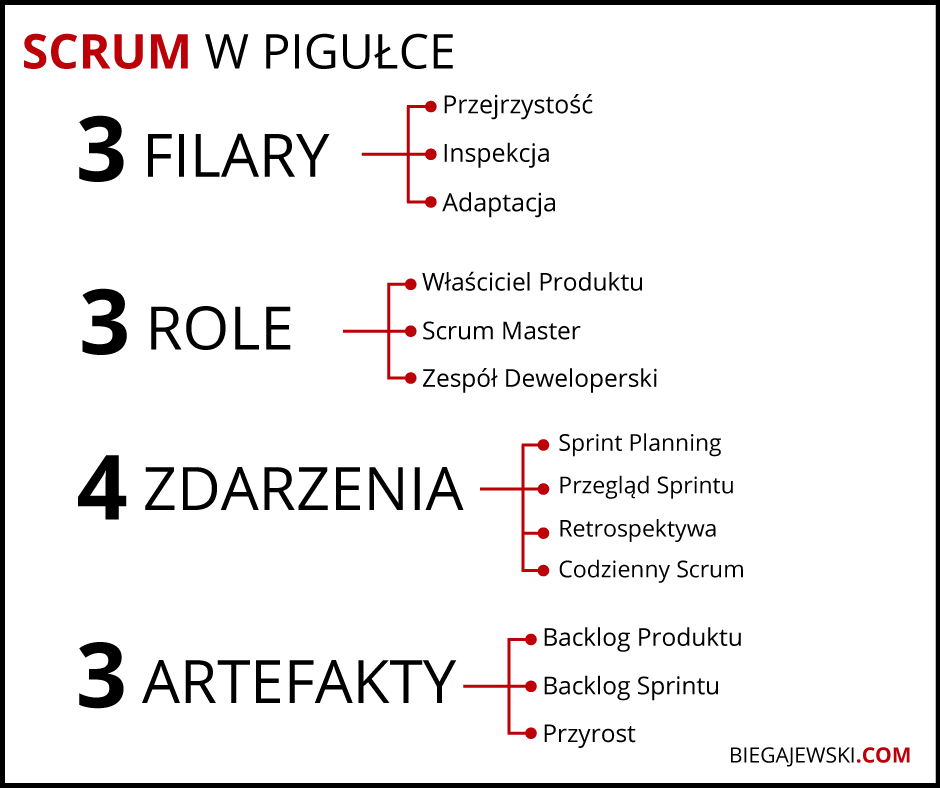 co to jest scrum artefakty w scrumie